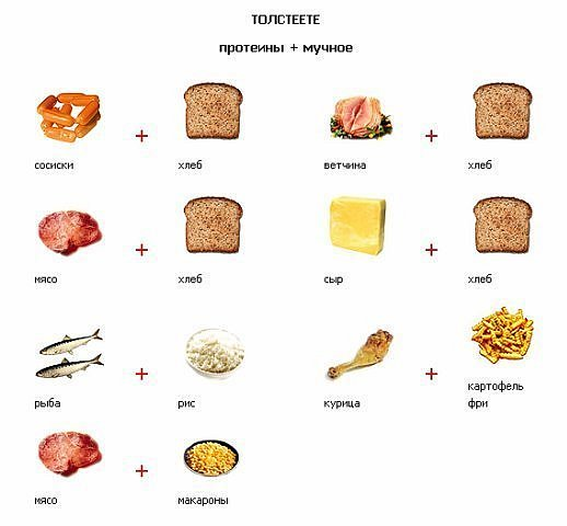 форум раздельного питания для похудения