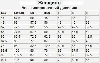 таблица нормативов по жиму лежа женжины безэкип.jpg