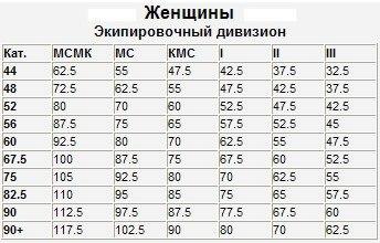 таблица нормативов по жиму лежа женщины экип.jpg