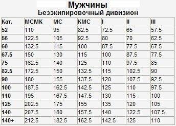 таблица нормативов по жиму лежа мужчины безэкип.jpg