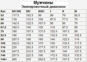 таблица нормативов по жиму лежа мужчины экип.jpg