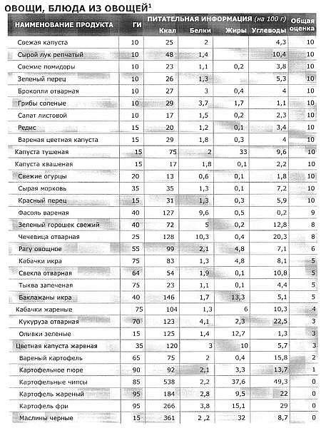 калькулятор калорийности продуктов для похудения