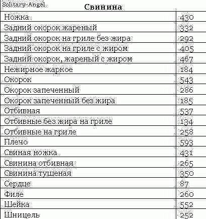 Сколько грамм белка в свенине